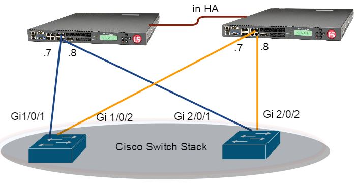 Connect F5 LACP ports to Cisco Switch on ether-channel