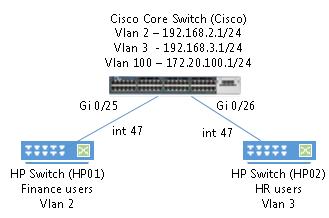 VLAN trunk between Cisco and HP switch - ITAdminGuide com