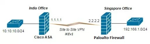 Configure IKEV1 Site to Site VPN between Cisco ASA and