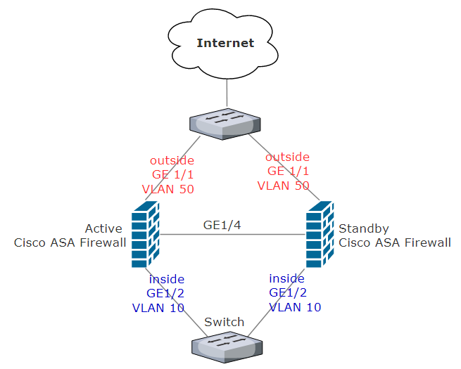 How to setup Cisco ASA in High Availability Active/Standby