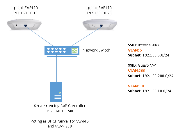 How to configure multi-SSID of different VLAN on tp-link