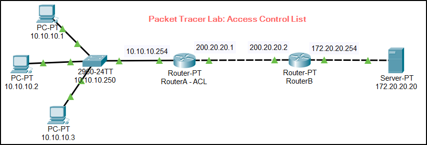 Packet Tracer - ACL